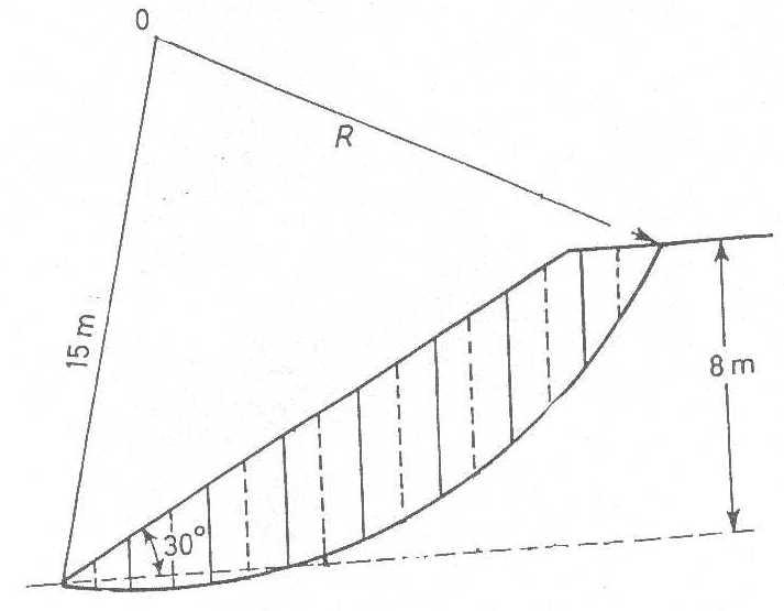 Metodo delle strisce